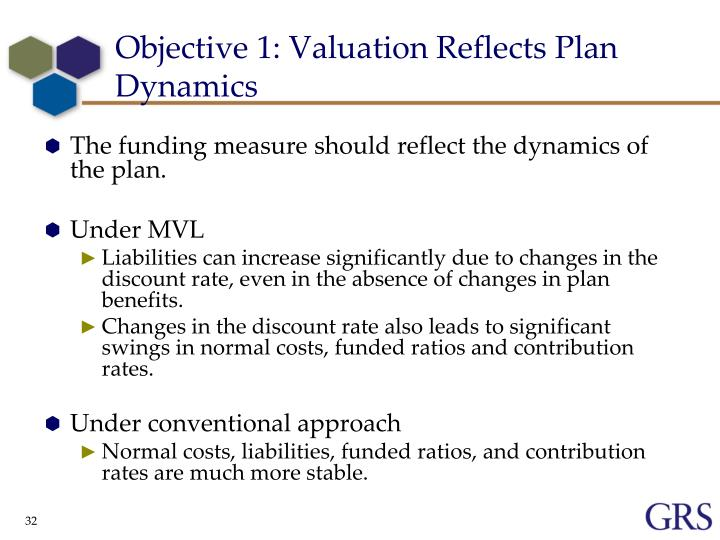Objective 1: Valuation Reflects Plan Dynamics