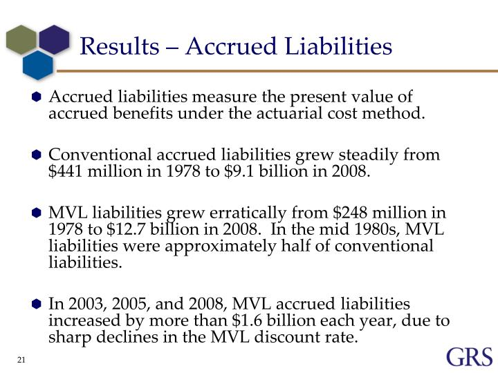 Results – Accrued Liabilities