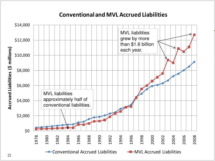 MVL liabilities grew by more than $1.6 billion each year.