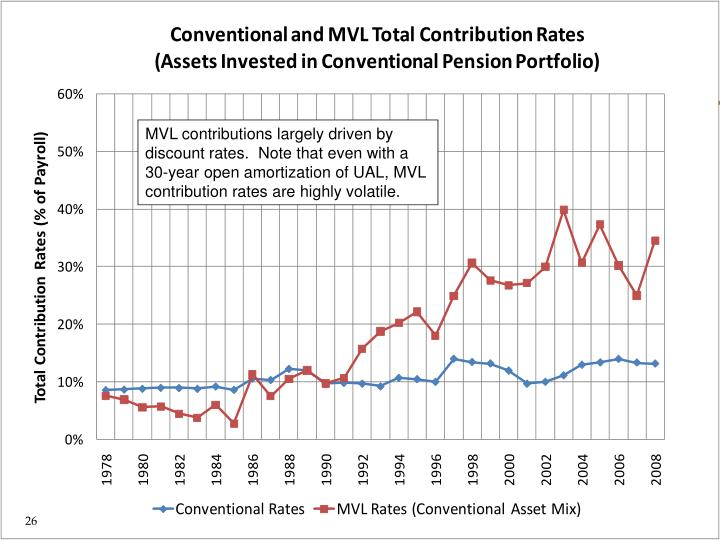MVL contributions largely driven by discount rates.  Note that even with a 30-year open amortization of UAL, MVL contribution rates are highly volatile.