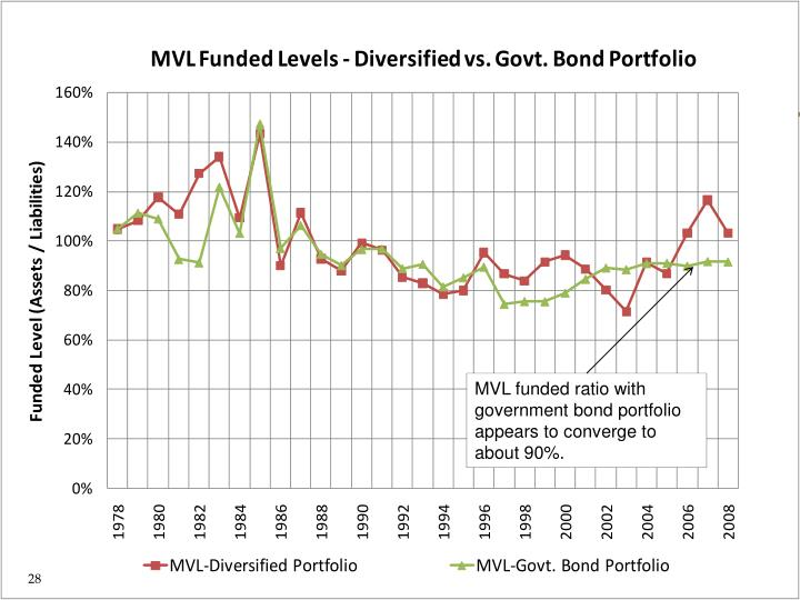 MVL funded ratio with government bond portfolio appears to converge to about 90%.