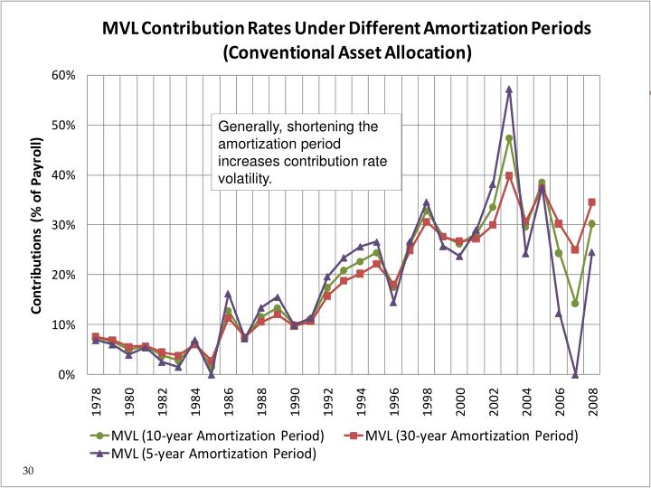 Generally, shortening the amortization period increases contribution rate volatility.
