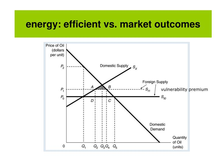 energy: efficient vs. market outcomes