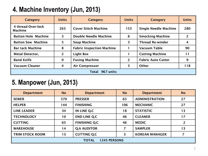 4. Machine Inventory (Jun, 2013)