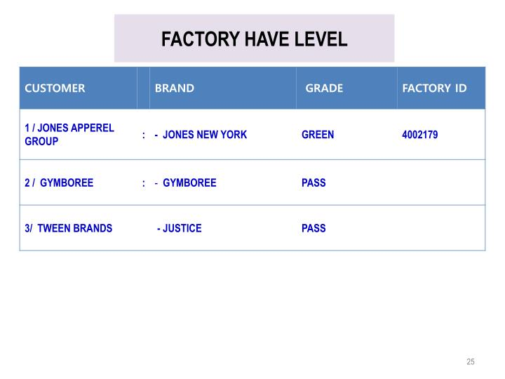 FACTORY HAVE LEVEL