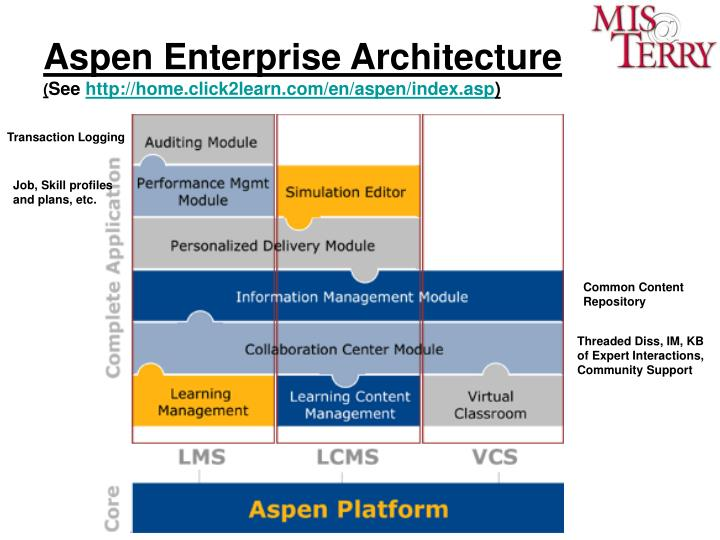 Aspen Enterprise Architecture