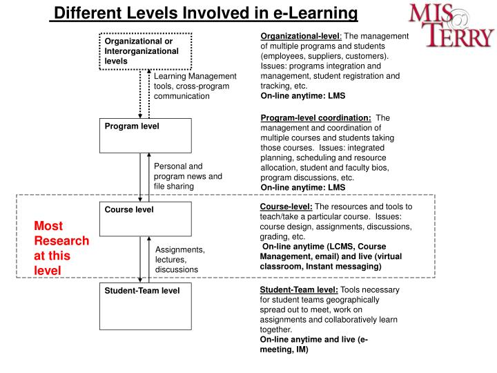 Different Levels Involved in e-Learning