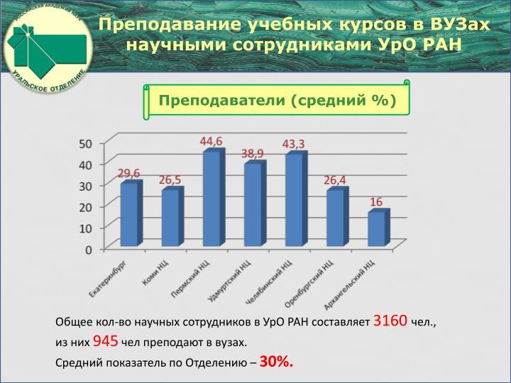 Преподавание учебных курсов в ВУЗах научными сотрудниками УрО РАН