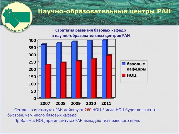 Научно-образовательные центры РАН