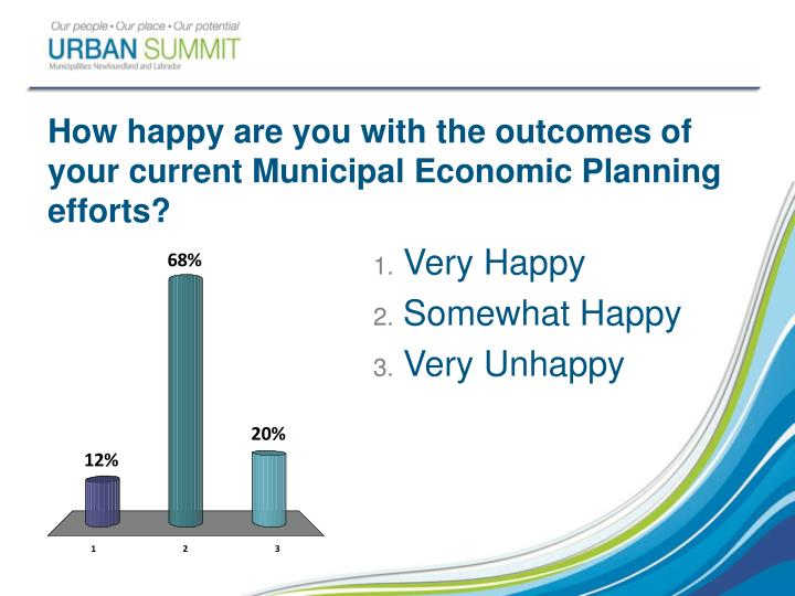 How happy are you with the outcomes of your current Municipal Economic Planning efforts?