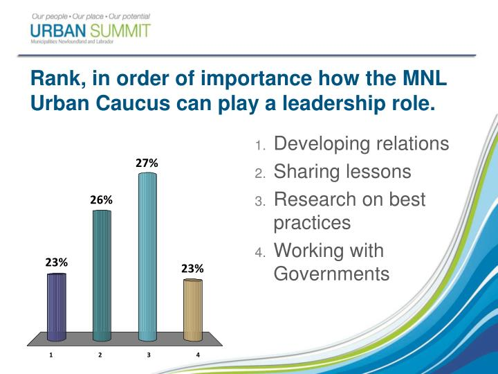 Rank, in order of importance how the MNL Urban Caucus can play a leadership role.
