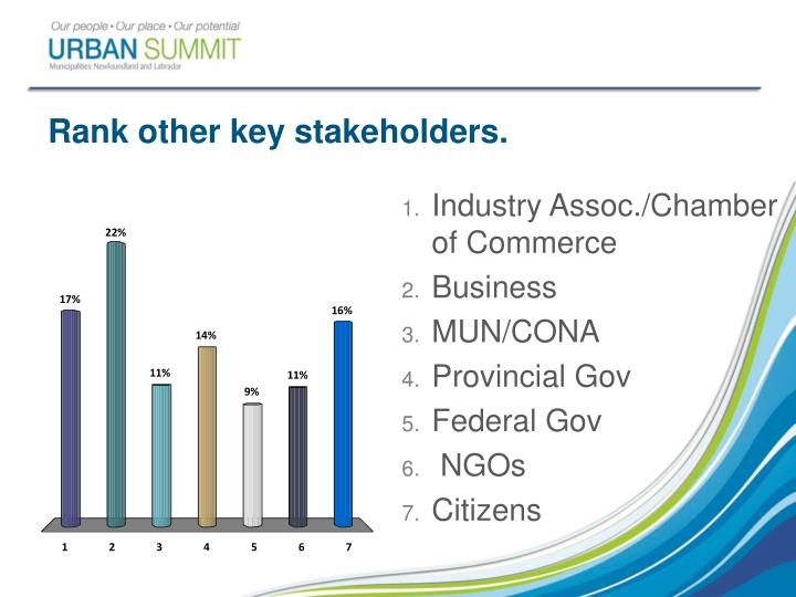 Rank other key stakeholders.