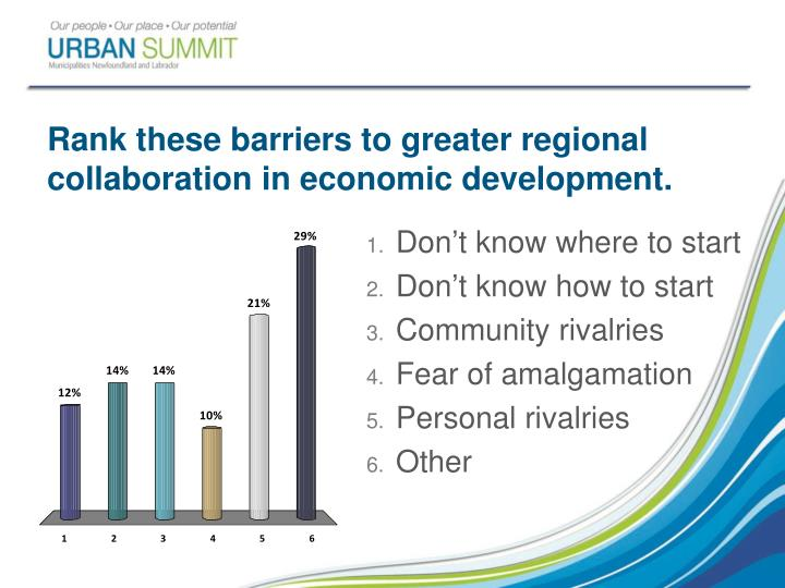 Rank these barriers to greater regional collaboration in economic development.