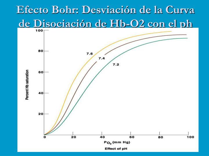 Efecto Bohr: Desviación de la Curva de Disociación de Hb-O2 con el ph