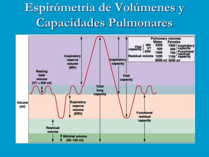 Espirómetría de Volúmenes y Capacidades Pulmonares