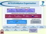 integram plus organisation