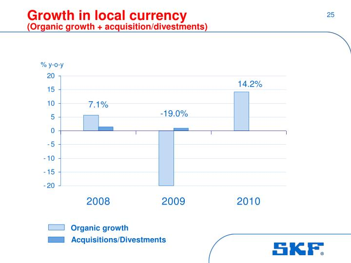 Growth in local currency