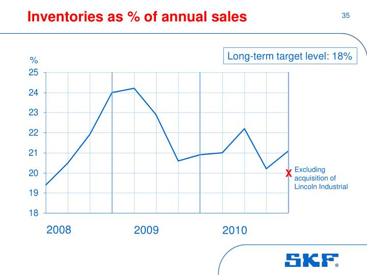 Inventories as % of annual sales
