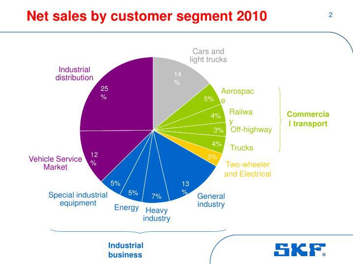 Net sales by customer segment 2010