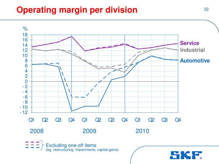 Operating margin per division