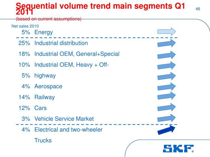 Sequential volume trend main segments Q1 2011