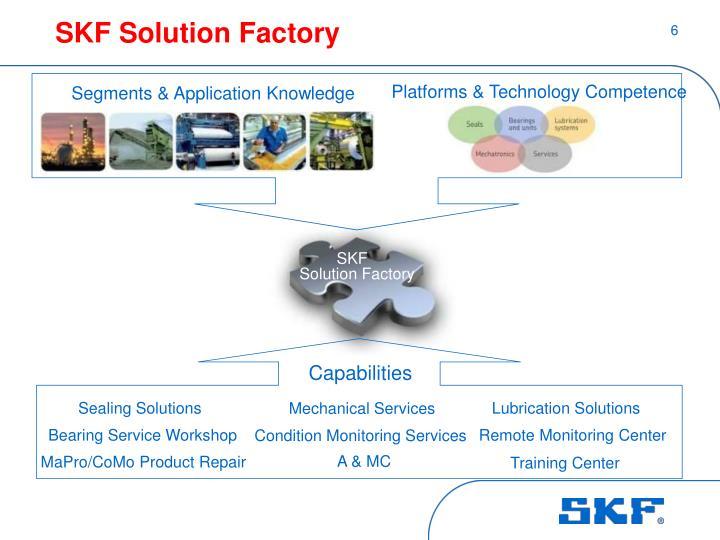 SKF Solution Factory