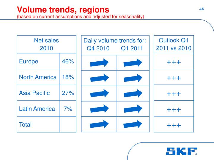 Volume trends, regions