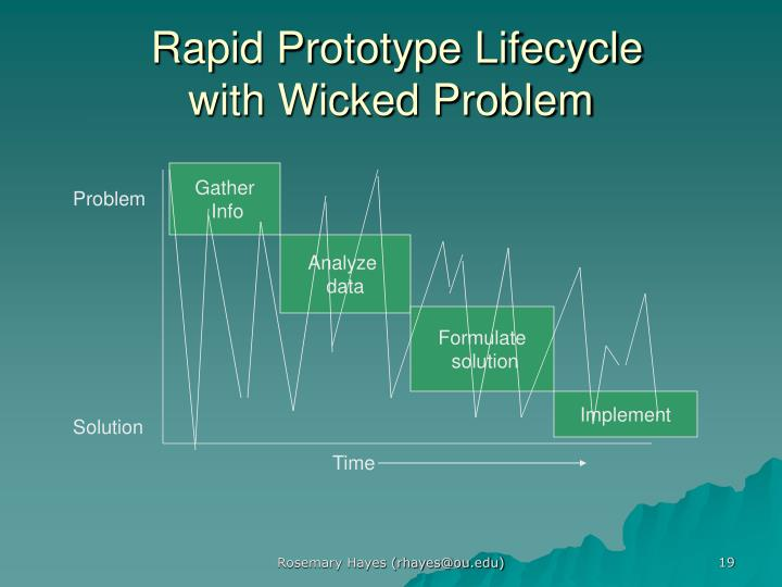 Rapid Prototype Lifecycle