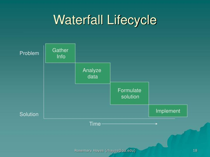 Waterfall Lifecycle