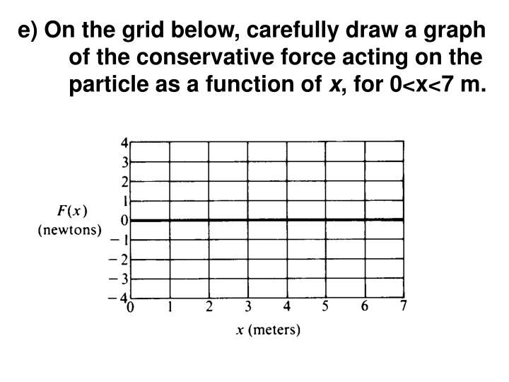 e) On the grid below, carefully draw a graph of the conservative force acting on the particle as a function of