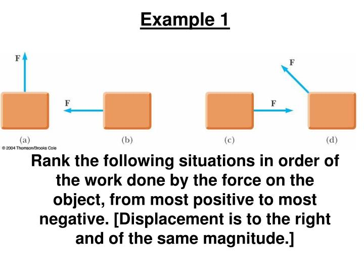 Rank the following situations in order of the work done by the force on the object, from most positive to most negative. [Displacement is to the right and of the same magnitude.]