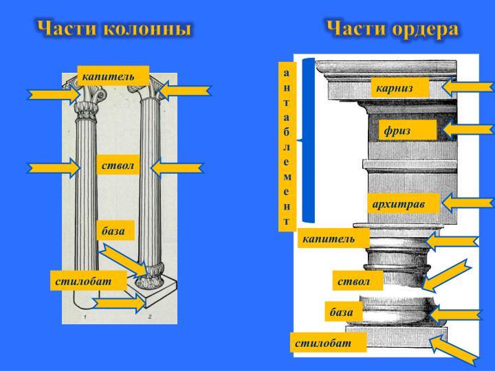 Части колонны