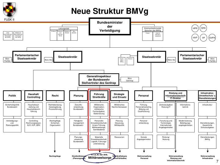 Neue Struktur BMVg