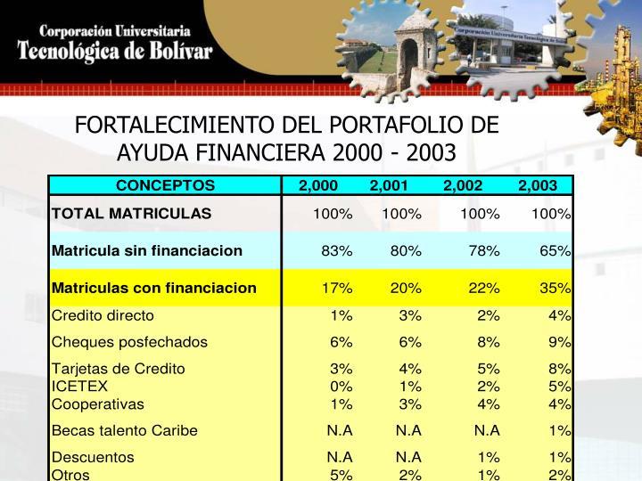 FORTALECIMIENTO DEL PORTAFOLIO DE