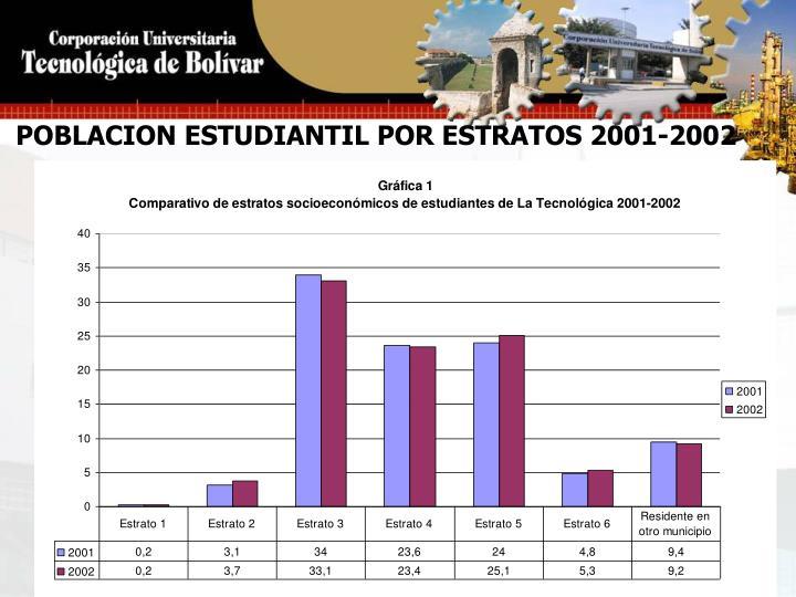 POBLACION ESTUDIANTIL POR ESTRATOS 2001-2002