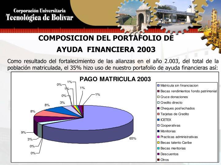 COMPOSICION DEL PORTAFOLIO DE