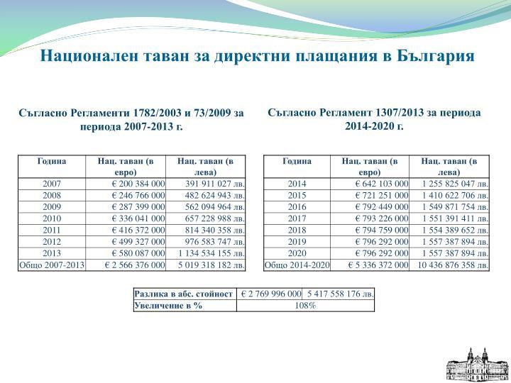 Национален таван за директни плащания в България