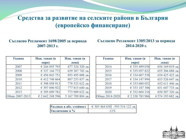Средства за развитие на селските райони в България (европейско финансиране)
