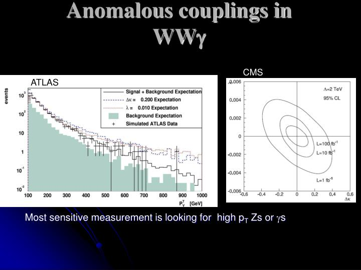 Anomalous couplings in WW