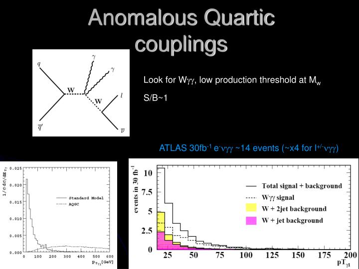 Anomalous Quartic couplings