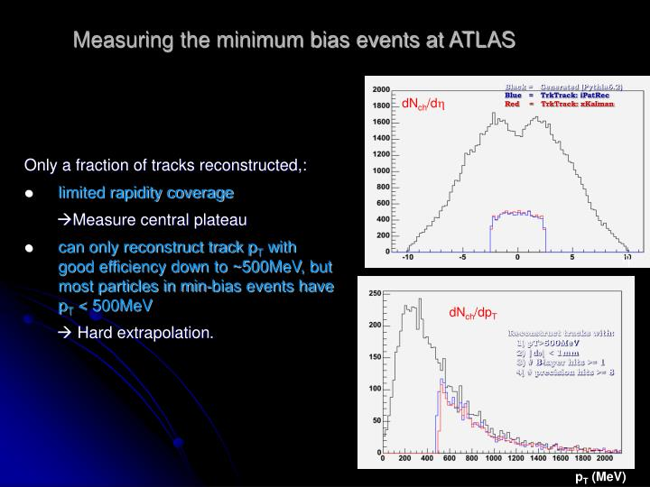 Measuring the minimum bias events at ATLAS