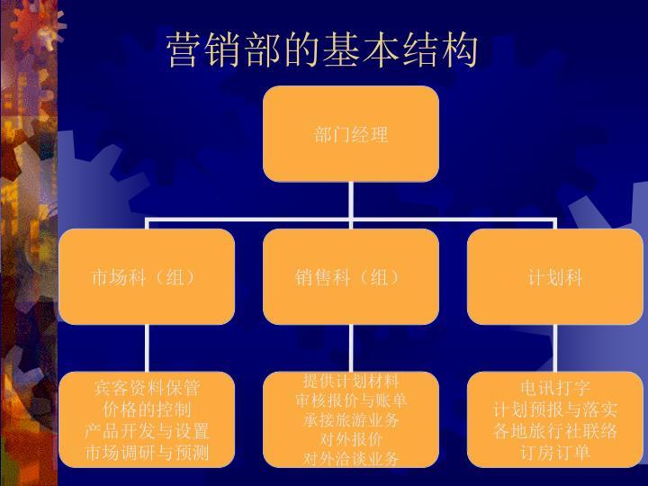 营销部的基本结构