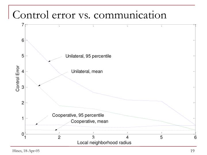 Control error vs. communication