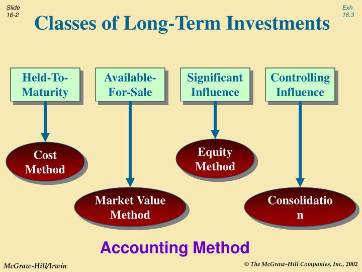 Classes of long term investments