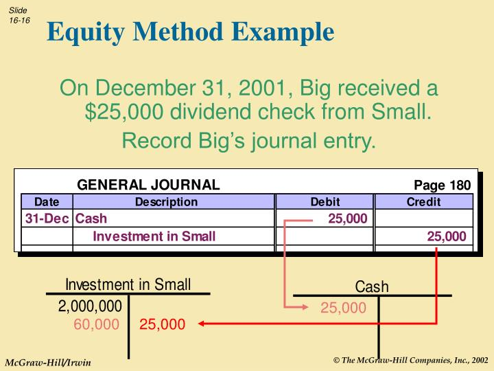 Equity Method Example