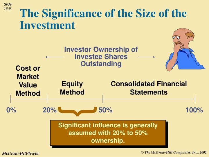 Investor Ownership of Investee Shares Outstanding