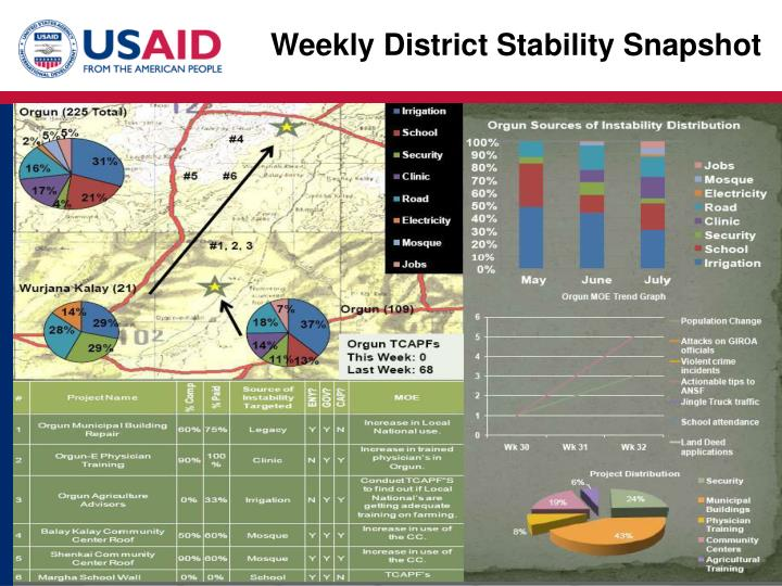 Weekly District Stability Snapshot