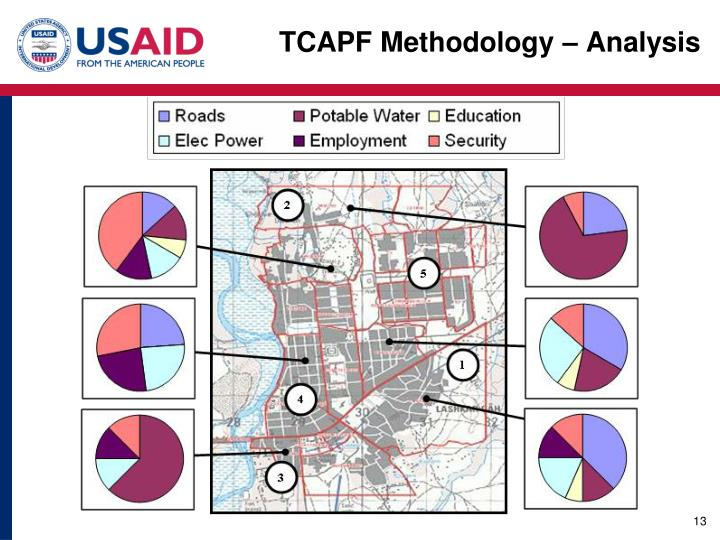 TCAPF Methodology – Analysis