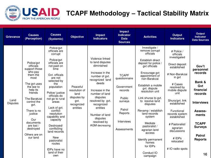TCAPF Methodology – Tactical Stability Matrix