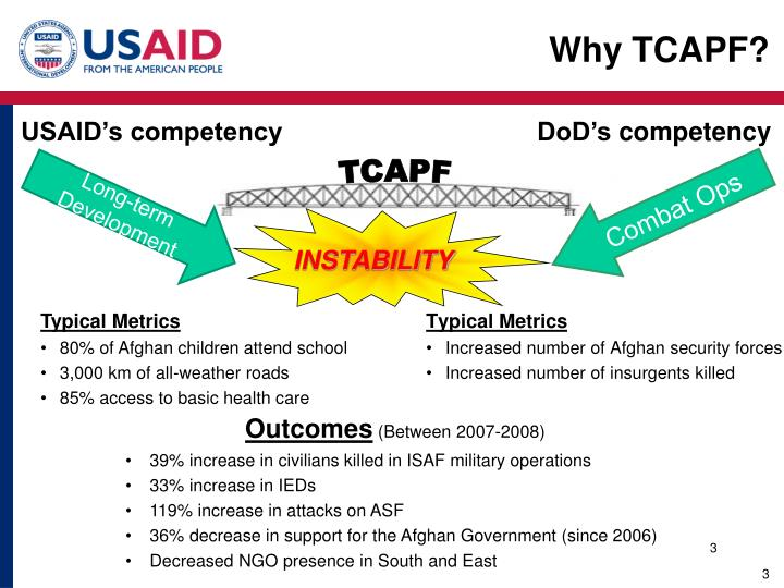 Why TCAPF?